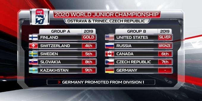 Определись соперники молодёжной сборной Казахстана на следующем чемпионате мира